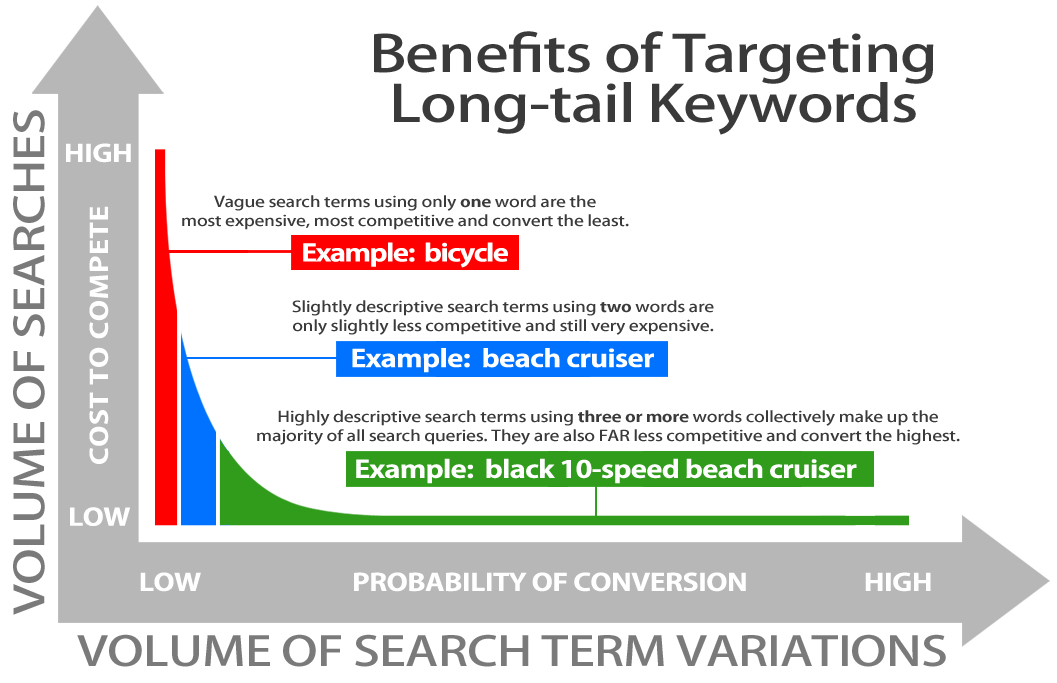 Long Tailed Keywords
