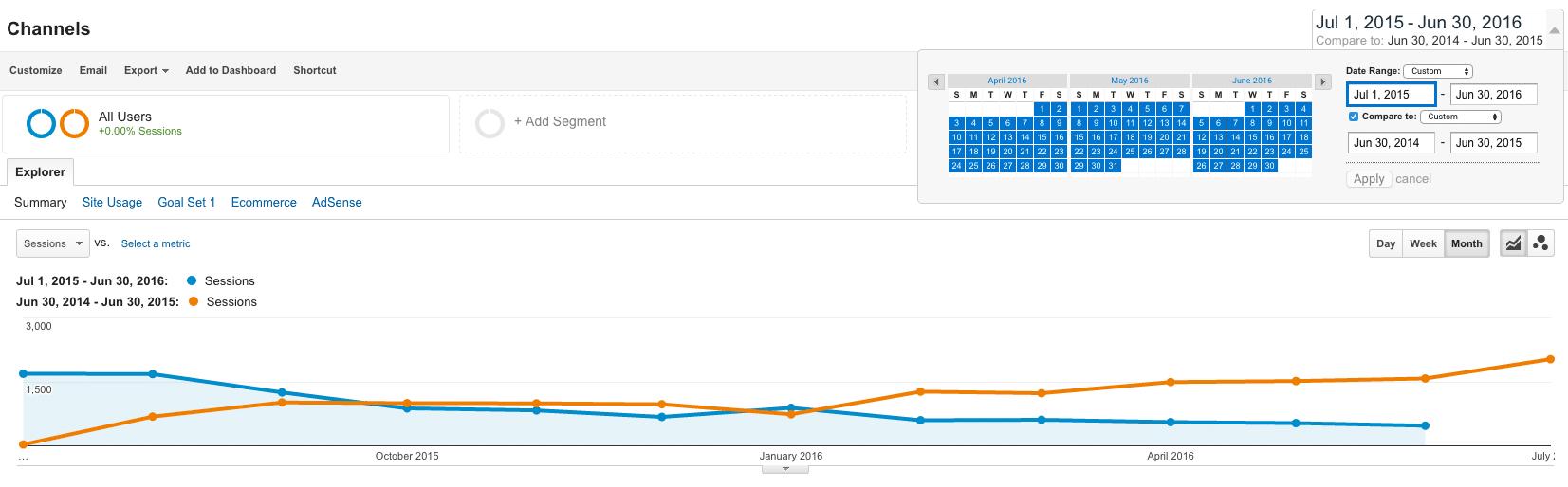 Content-Marketing Analytics Comparison