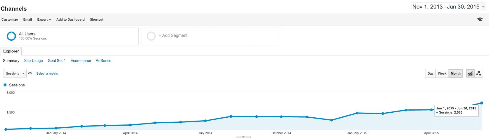 Content Marketing Analytics Nov 2013-Jun 2015 Better
