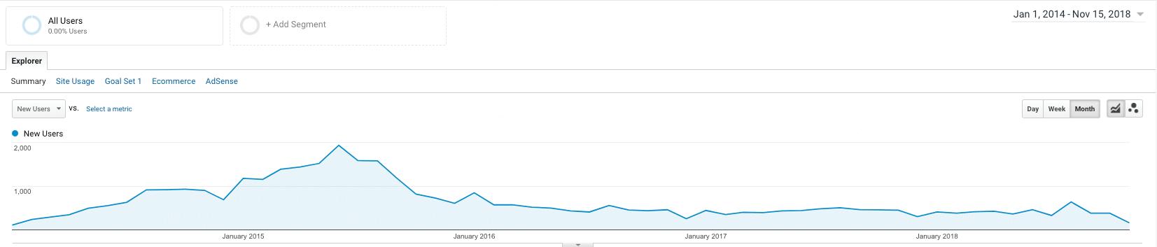 Content Marketing Jan 2014-Nov 15 2018