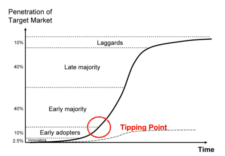 S-Curve Tipping Point