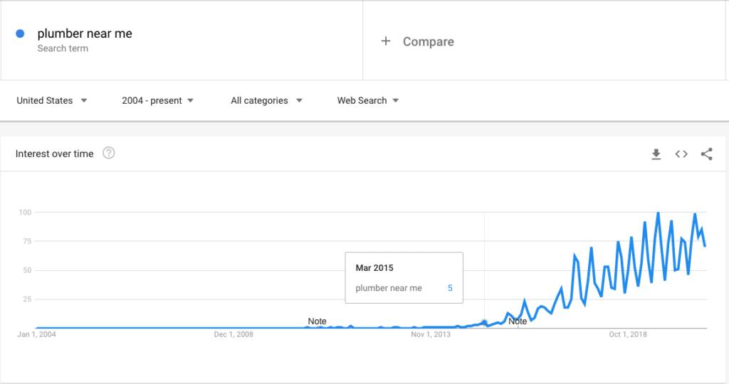 Plumber Near Me Google Trends