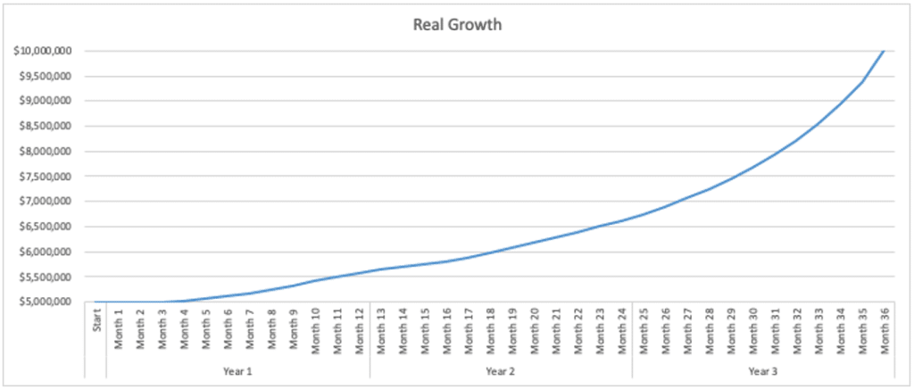 Growth curve for real growth