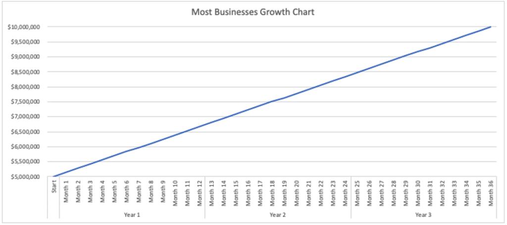 Standard growth curve