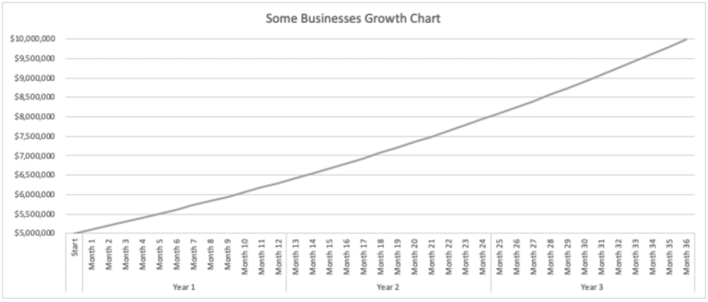 Growth curve for some businesses